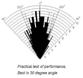 HC-SR04 Диаграмма направленности